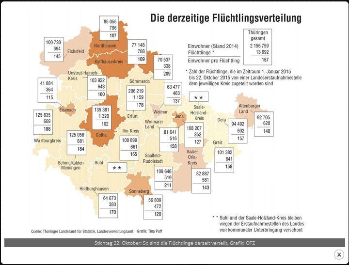 Stichtag 22. Oktober: So sind die Flüchtlinge derzeit verteilt. Grafik: OTZ