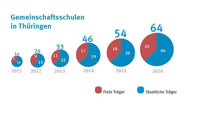 Entwicklung der Gemeinschaftsschulen in Thüringen Quelle: Thüringer Ministerium für Bildung, Jugend und Sport